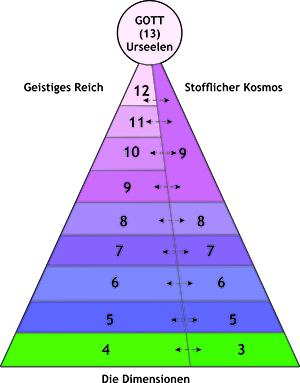 Die dreizehn Dimensionen